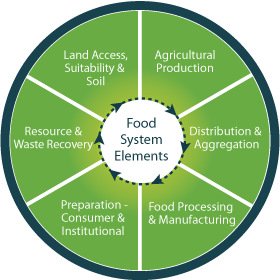 CRFS_Food-System-Framework